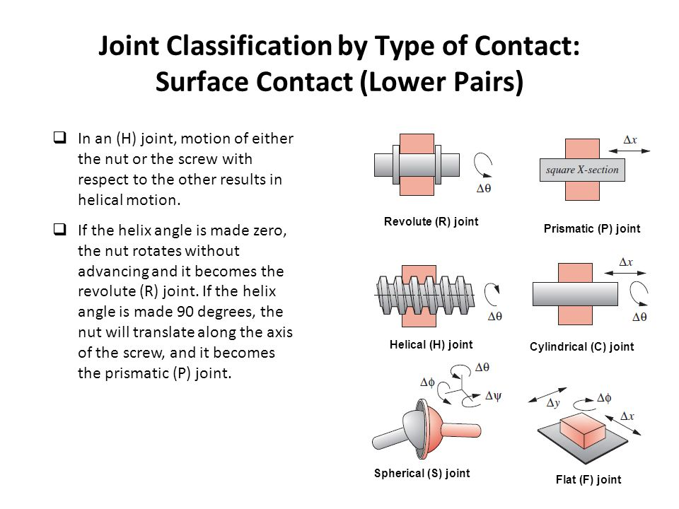 Joint Classification by Type of Contact: Surface Contact (Lower Pairs)  In an (H) joint, motion of either the nut or the screw with respect to the other results in helical motion.