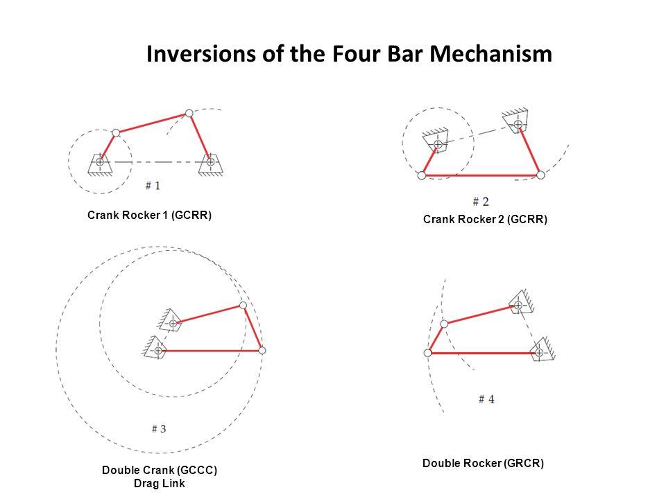 Inversions of the Four Bar Mechanism Crank Rocker 1 (GCRR) Crank Rocker 2 (GCRR) Double Crank (GCCC) Drag Link Double Rocker (GRCR)