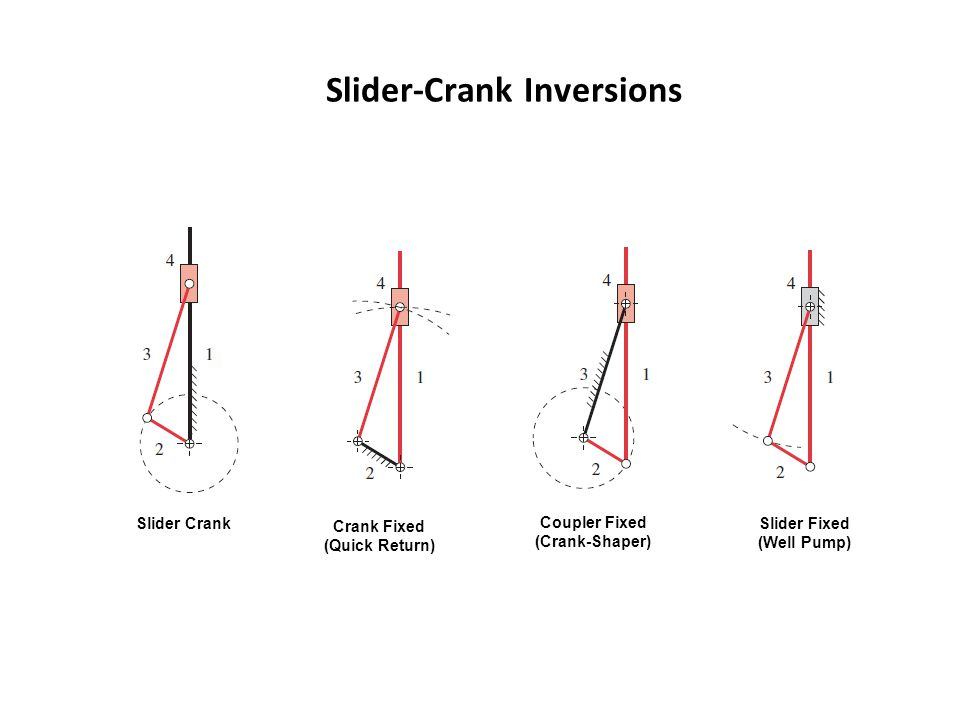 Slider-Crank Inversions Slider Crank Crank Fixed (Quick Return) Coupler Fixed (Crank-Shaper) Slider Fixed (Well Pump)