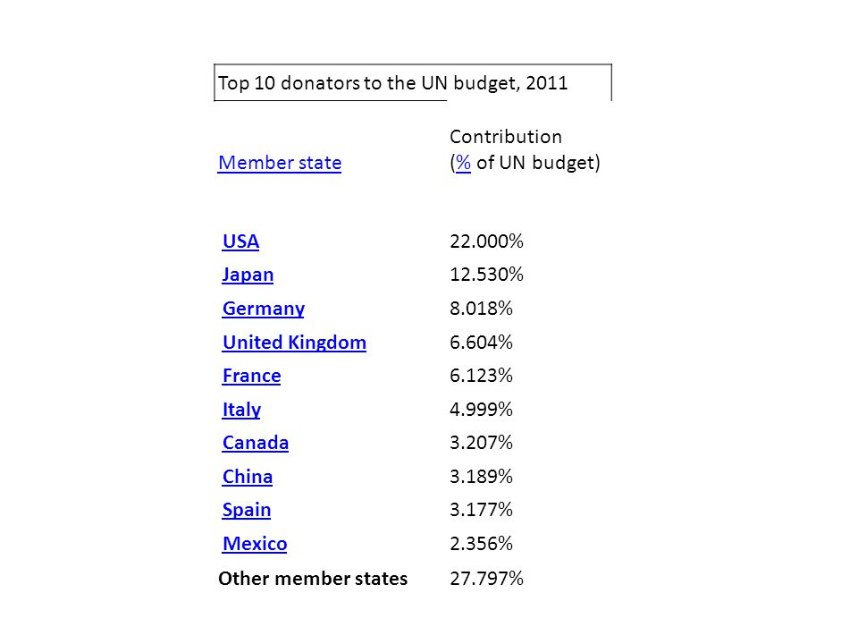 Top 10 donators to the UN budget, 2011 Member state Contribution (% of UN budget)% USA 22.000% Japan 12.530% Germany 8.018% United Kingdom 6.604% France 6.123% Italy 4.999% Canada 3.207% China 3.189% Spain 3.177% Mexico 2.356% Other member states27.797%