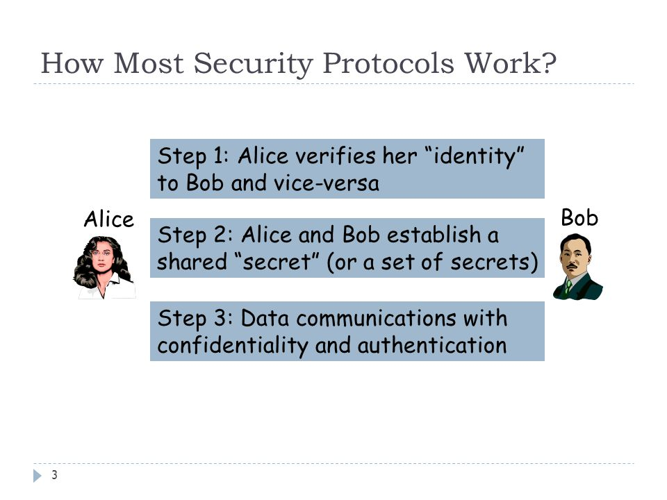 """How Most Security Protocols Work? 3 Alice Bob Step 1: Alice verifies her """"identity"""" to Bob and vice-versa Step 2: Alice and Bob establish a shared """"se"""