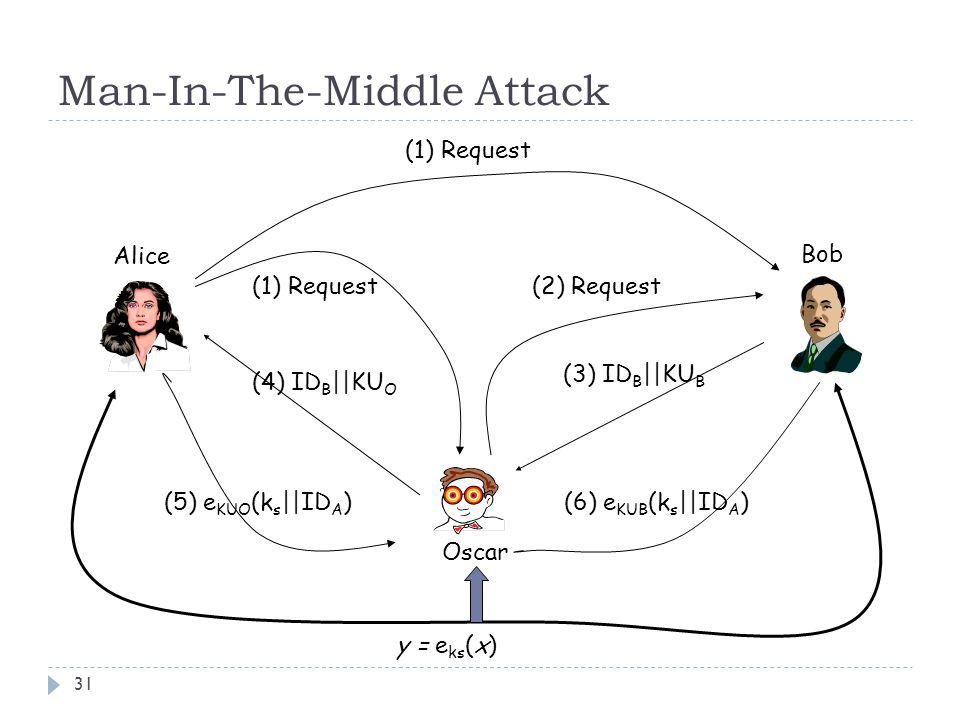 Man-In-The-Middle Attack 31 Alice Bob Oscar (1) Request (2) Request (3) ID B ||KU B (4) ID B ||KU O (5) e KUO (k s ||ID A ) (6) e KUB (k s ||ID A ) y