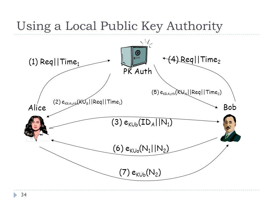 Using a Local Public Key Authority 34 Alice Bob PK Auth (1) Req||Time 1 (2) e KRAuth (KU B ||Req||Time 1 ) (3) e KUb (ID A ||N 1 ) (6) e KUa (N 1 ||N