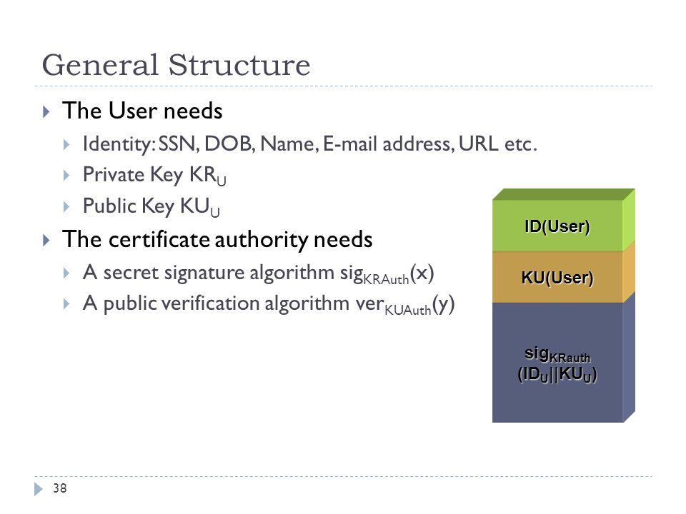 General Structure 38  The User needs  Identity: SSN, DOB, Name, E-mail address, URL etc.  Private Key KR U  Public Key KU U  The certificate auth
