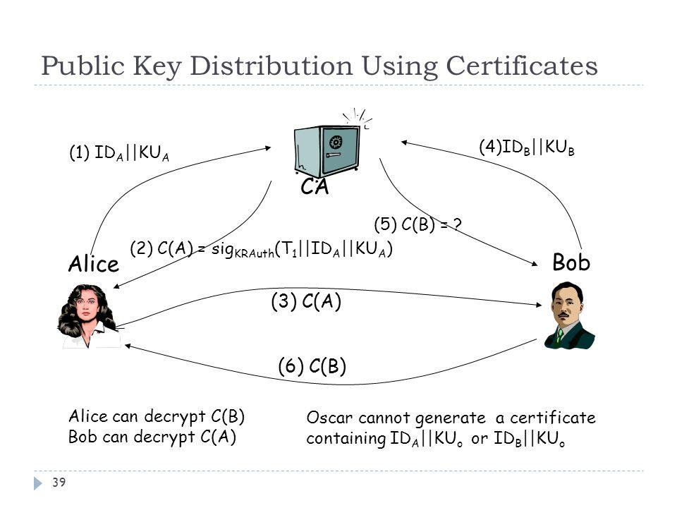 Public Key Distribution Using Certificates 39 Alice Bob CA (1) ID A ||KU A (2) C(A) = sig KRAuth (T 1 ||ID A ||KU A ) (3) C(A) (6) C(B) (4)ID B ||KU B