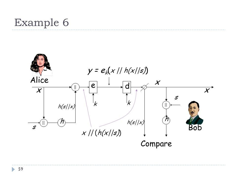 Example 6 59 e d y = e k ( x || h(x||s) ) k k Alice Bob xx h(s||x) x || (h(x||s)) x h h s h(s||x) s Compare