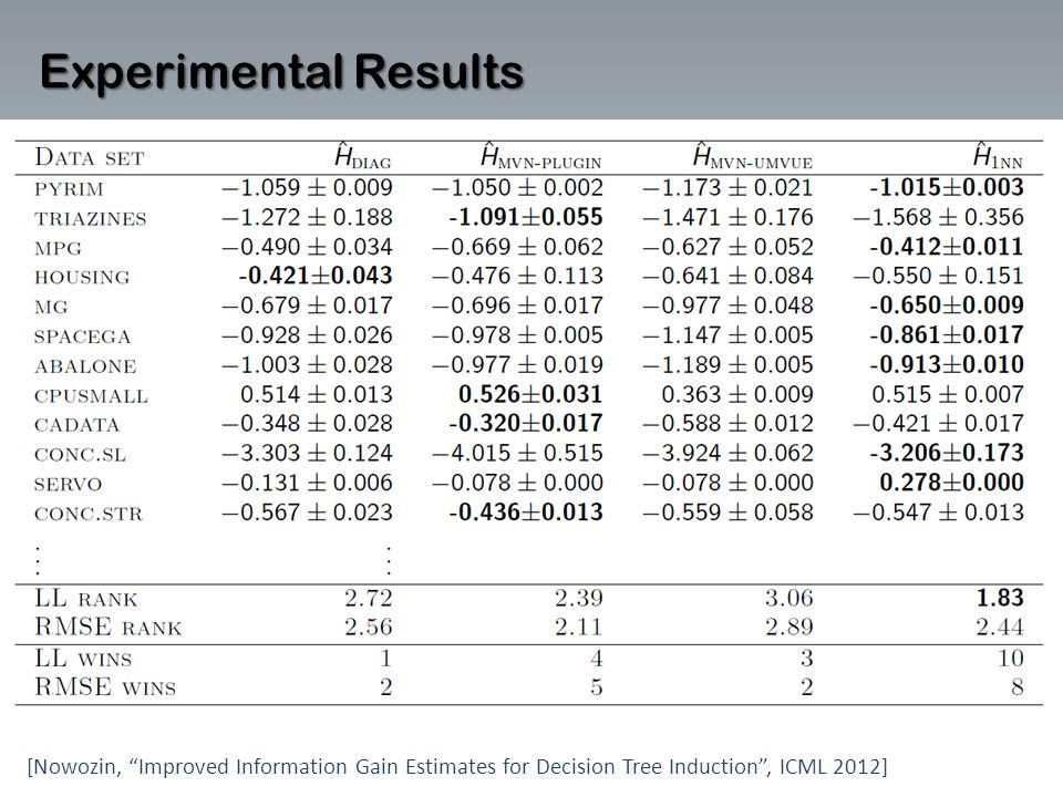 Experimental Results [Nowozin, Improved Information Gain Estimates for Decision Tree Induction , ICML 2012]