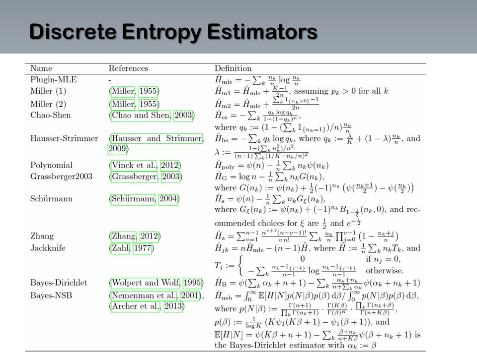 Discrete Entropy Estimators
