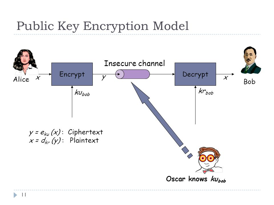Public Key Encryption Model 11 EncryptDecrypt Insecure channel Alice Bob y xx y = e ku (x) : Ciphertext x = d kr (y) : Plaintext ku bob kr bob Oscar knows ku bob