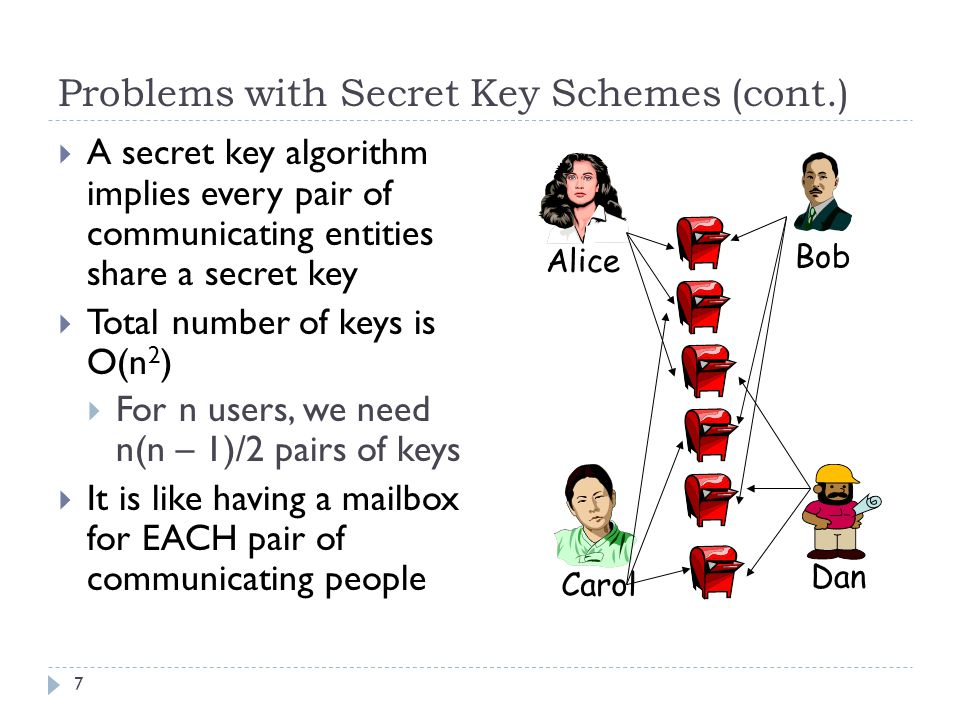 Problems with Secret Key Schemes (cont.) 7  A secret key algorithm implies every pair of communicating entities share a secret key  Total number of keys is O(n 2 )  For n users, we need n(n – 1)/2 pairs of keys  It is like having a mailbox for EACH pair of communicating people Alice Bob Carol Dan