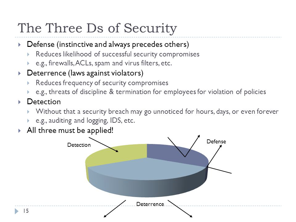 The Three Ds of Security 15  Defense (instinctive and always precedes others)  Reduces likelihood of successful security compromises  e.g., firewal