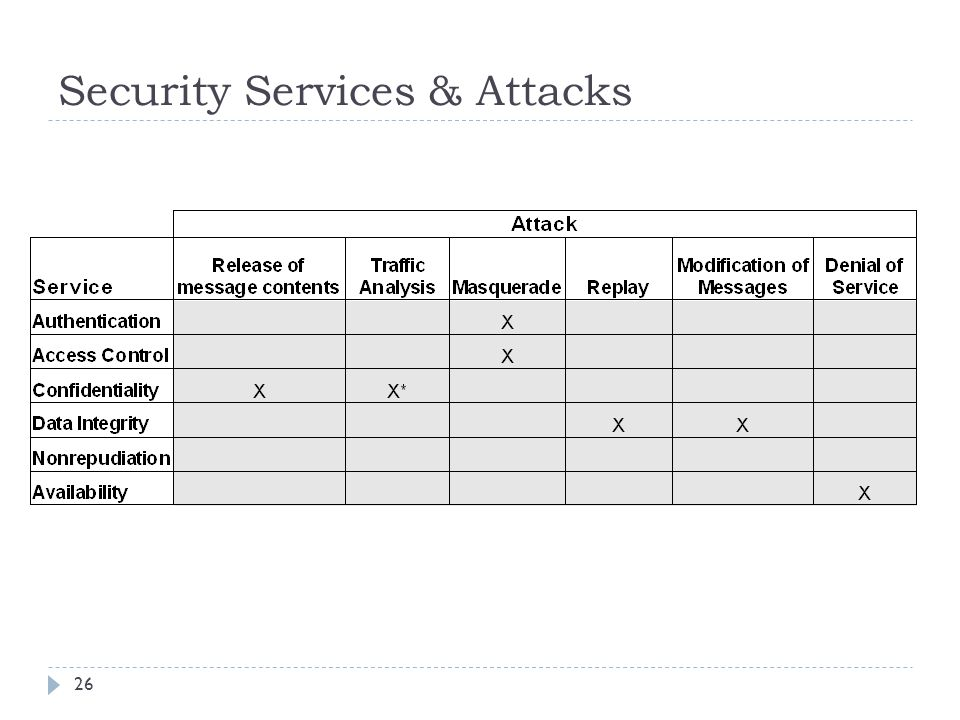 Security Services & Attacks 26