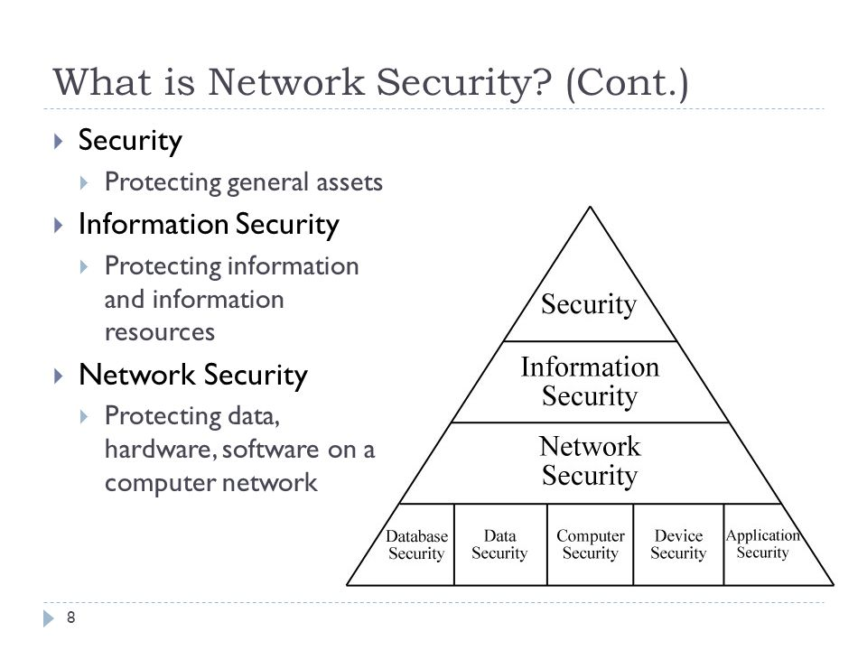 What is Network Security.