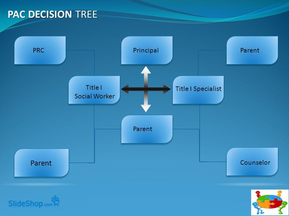 PrincipalParentPRC Parent Counselor Parent Title I Specialist Title I Social Worker PAC DECISION TREE