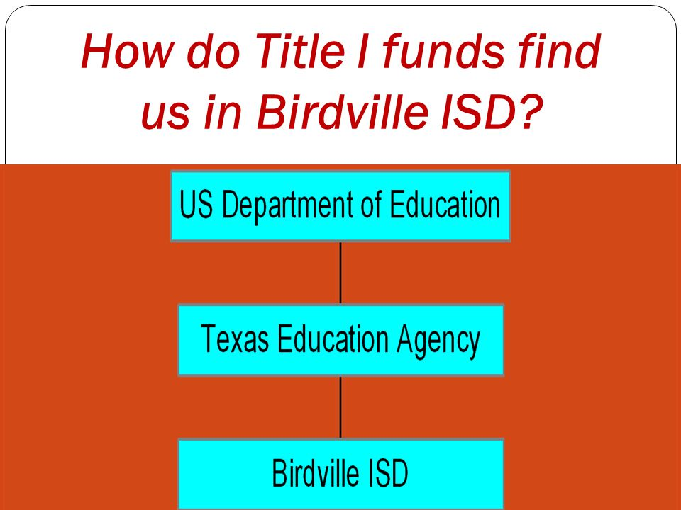 How do Title I funds find us in Birdville ISD