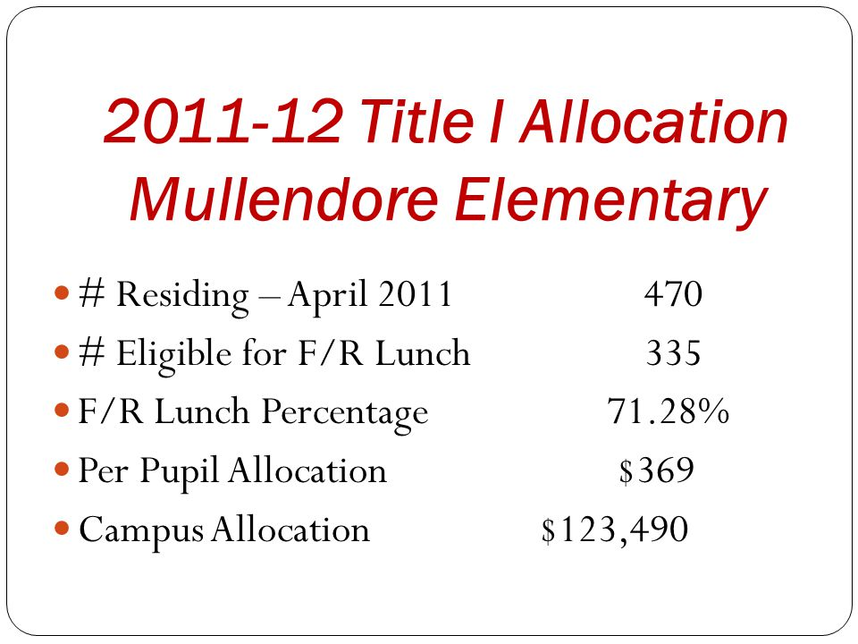 2011-12 Title I Allocation Mullendore Elementary # Residing – April 2011 470 # Eligible for F/R Lunch 335 F/R Lunch Percentage 71.28% Per Pupil Alloca