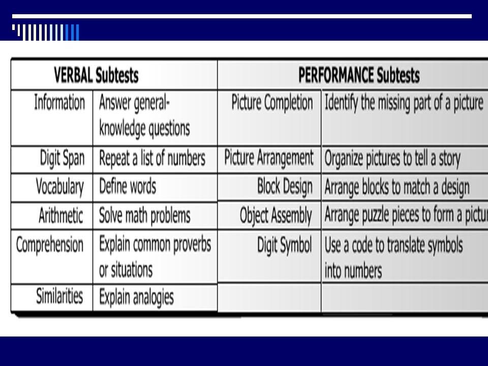 Intelligence Quotient Tests  Stanford - Binet:  MA/CA X 100 =IQ  The Wechsler IQ Test  Performance  Verbal