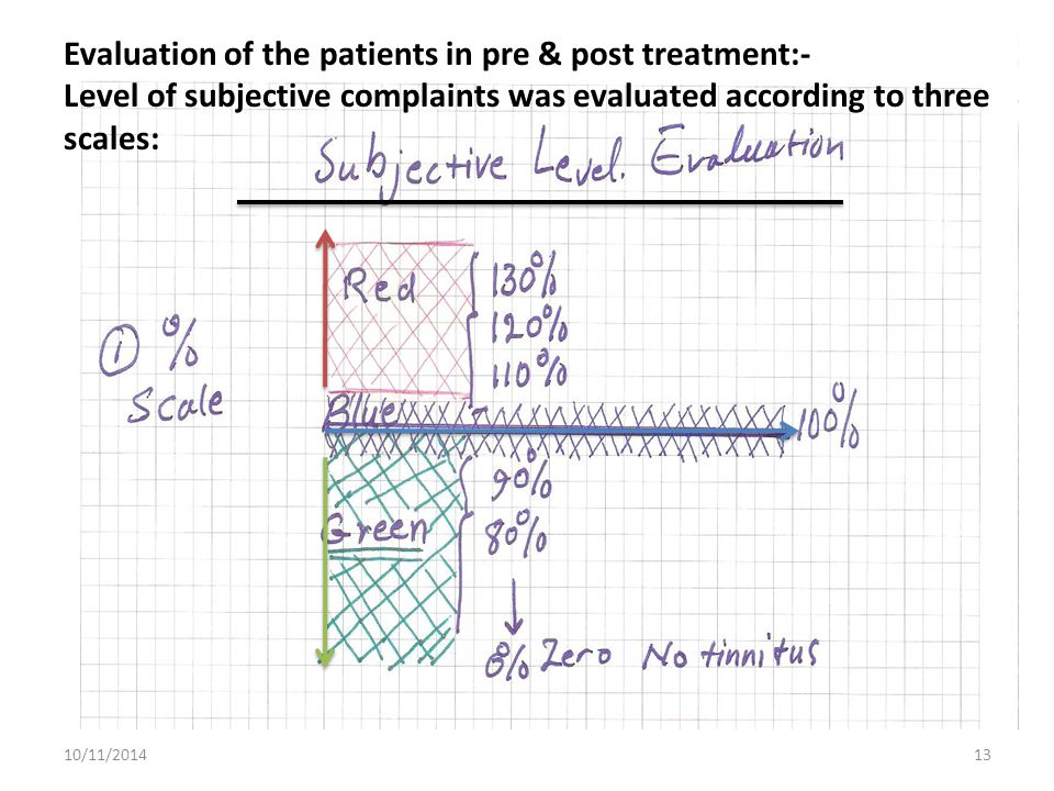 10/11/201413 Evaluation of the patients in pre & post treatment:- Level of subjective complaints was evaluated according to three scales: