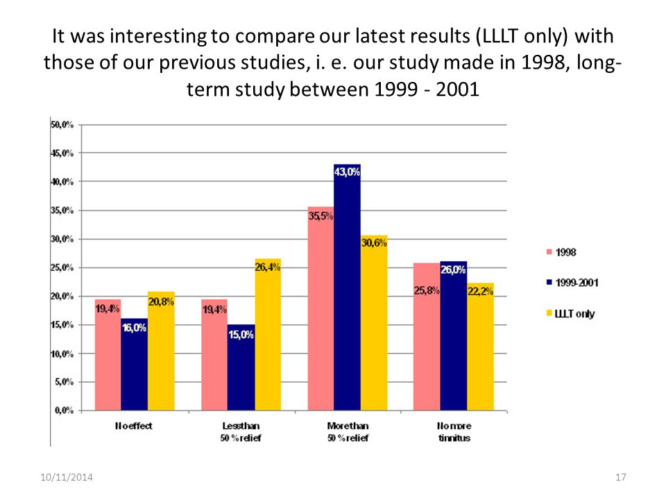 It was interesting to compare our latest results (LLLT only) with those of our previous studies, i. e. our study made in 1998, long- term study betwee