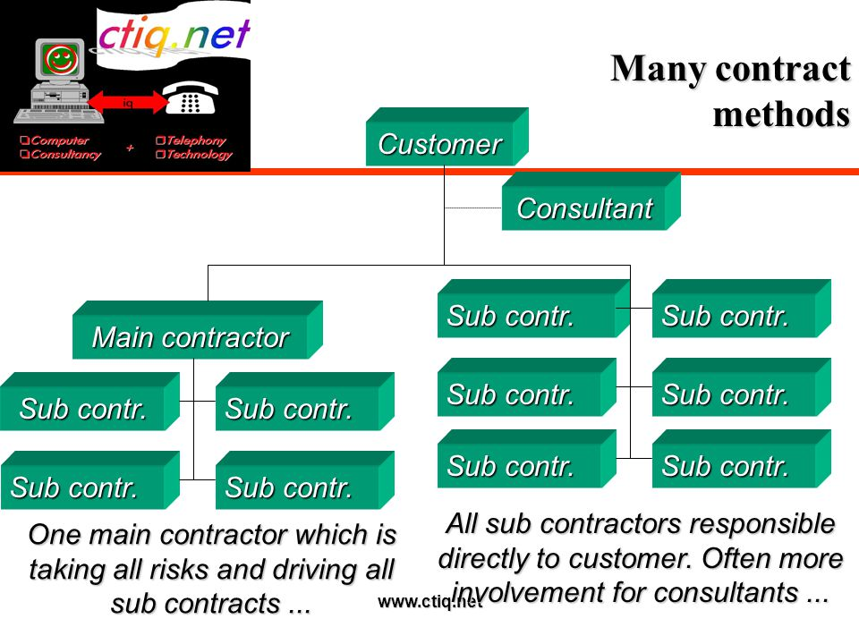 www.ctiq.net Many contract methods Customer Consultant Main contractor Sub contr. One main contractor which is taking all risks and driving all sub co