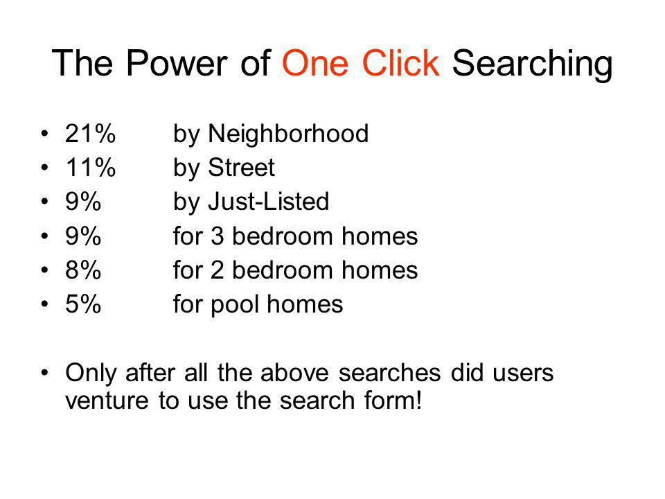 The Power of One Click Searching 21%by Neighborhood 11%by Street 9%by Just-Listed 9%for 3 bedroom homes 8%for 2 bedroom homes 5% for pool homes Only after all the above searches did users venture to use the search form!