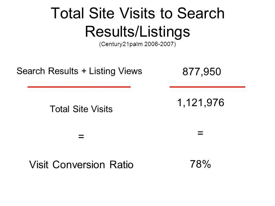 Total Site Visits to Search Results/Listings (Century21palm 2006-2007) Search Results + Listing Views Total Site Visits = Visit Conversion Ratio 877,950 1,121,976 = 78%