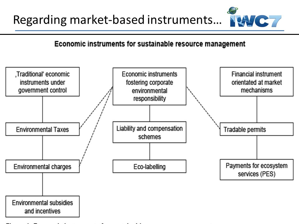 ..and the links to economic valuation: Relevant for Payments for Ecosystem Services (PES)-schemes, but also other market-based instruments e.g.