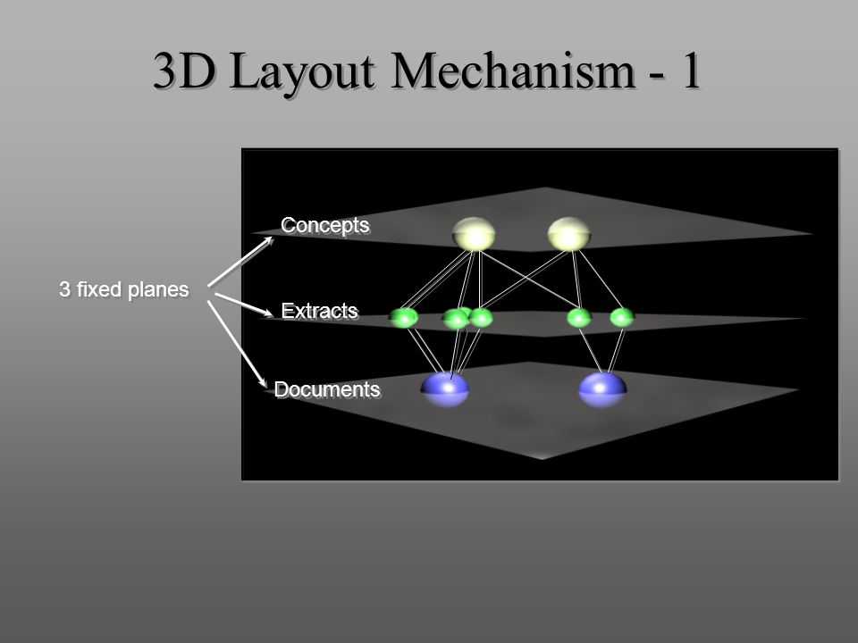 3D Layout Mechanism - 1 3 fixed planes Concepts Documents Extracts