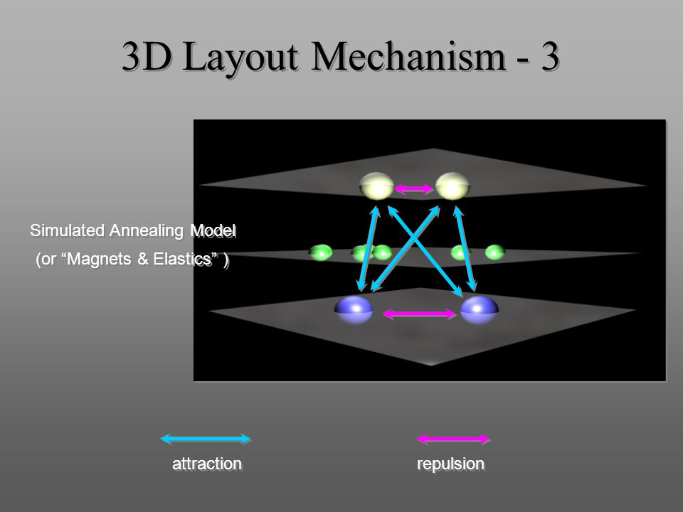 3D Layout Mechanism - 3 Simulated Annealing Model attraction repulsion (or Magnets & Elastics )