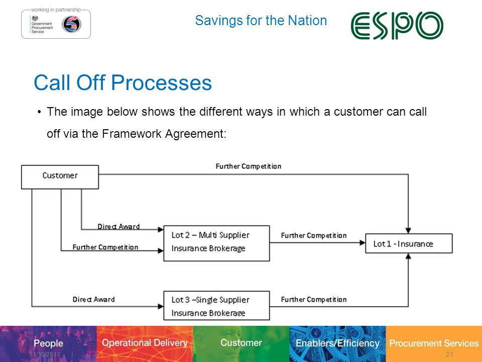 Savings for the Nation Call Off Processes The image below shows the different ways in which a customer can call off via the Framework Agreement: 11/10