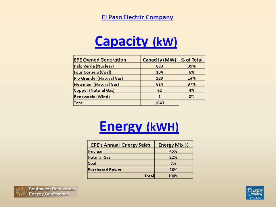 EPE Owned GenerationCapacity (MW)% of Total Palo Verde (Nuclear)63339% Four Corners (Coal)1046% Rio Grande (Natural Gas)22914% Newman (Natural Gas)614