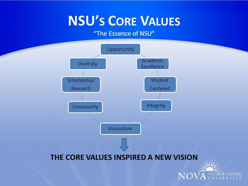 NSU' S C ORE V ALUES The Essence of NSU THE CORE VALUES INSPIRED A NEW VISION Opportunity Academic Excellence Student Centered IntegrityInnovationCommunity Scholarship/ Research Diversity