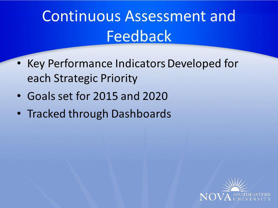 Continuous Assessment and Feedback Key Performance Indicators Developed for each Strategic Priority Goals set for 2015 and 2020 Tracked through Dashboards