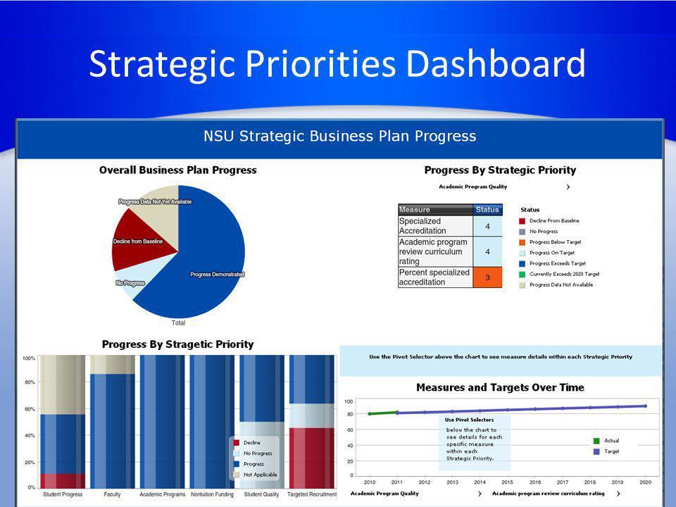 Strategic Priorities Dashboard