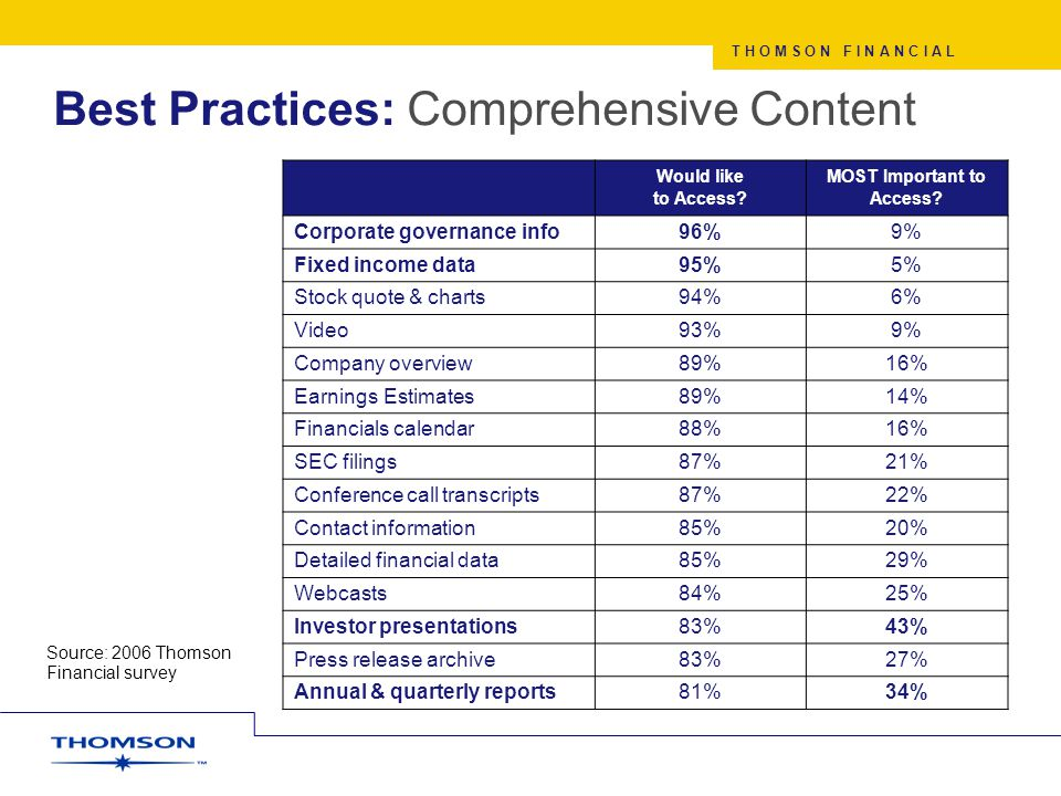 T H O M S O N F I N A N C I A L Best Practices: Comprehensive Content Source: 2006 Thomson Financial survey Would like to Access.