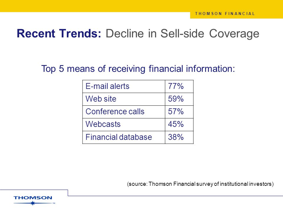 T H O M S O N F I N A N C I A L Recent Trends: Decline in Sell-side Coverage E-mail alerts77% Web site59% Conference calls57% Webcasts45% Financial database38% Top 5 means of receiving financial information: (source: Thomson Financial survey of institutional investors)