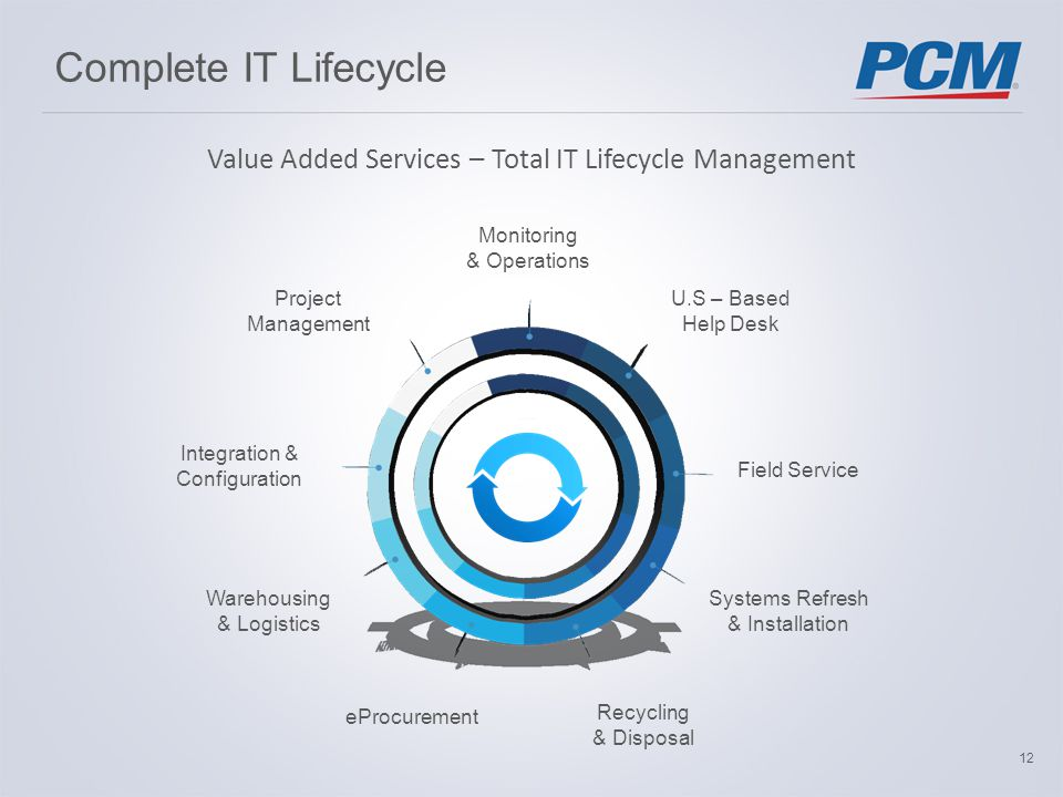 Complete IT Lifecycle Integration & Configuration Warehousing & Logistics eProcurement Recycling & Disposal Systems Refresh & Installation Field Service Project Management U.S – Based Help Desk Monitoring & Operations Value Added Services – Total IT Lifecycle Management 12