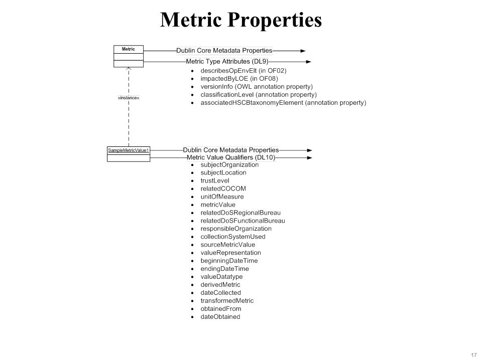 Metric Properties 17