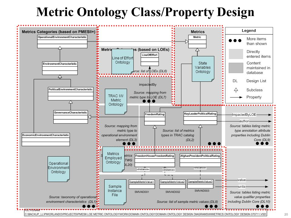 Metric Ontology Class/Property Design 20 Operational Environment Ontology Line of Effort Ontology State Variables Ontology TRAC IW Metric Ontology Met