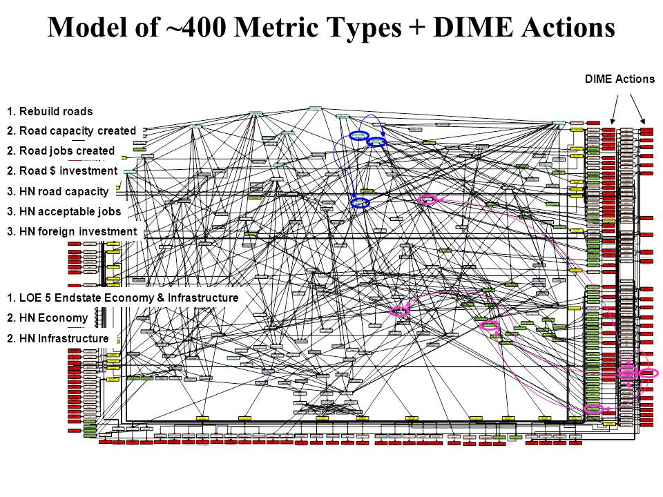 Model of ~400 Metric Types + DIME Actions DIME Actions 1. Rebuild roads 2. Road capacity created 2. Road jobs created 2. Road $ investment 3. HN road