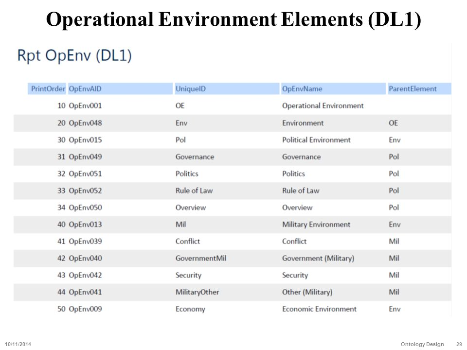 Operational Environment Elements (DL1) 10/11/201429 Ontology Design