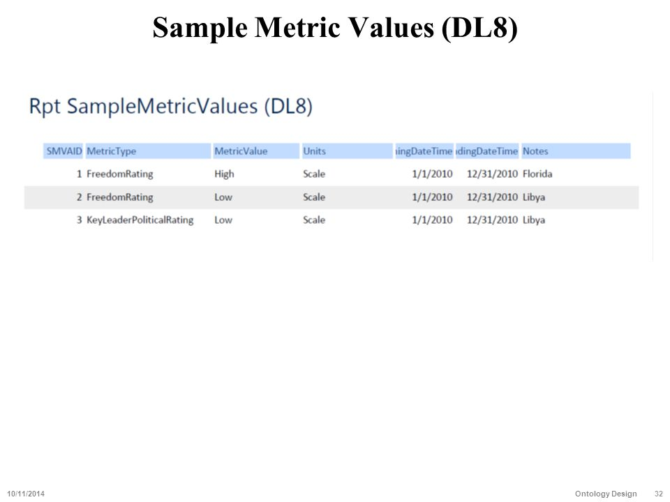 Sample Metric Values (DL8) 10/11/201432 Ontology Design