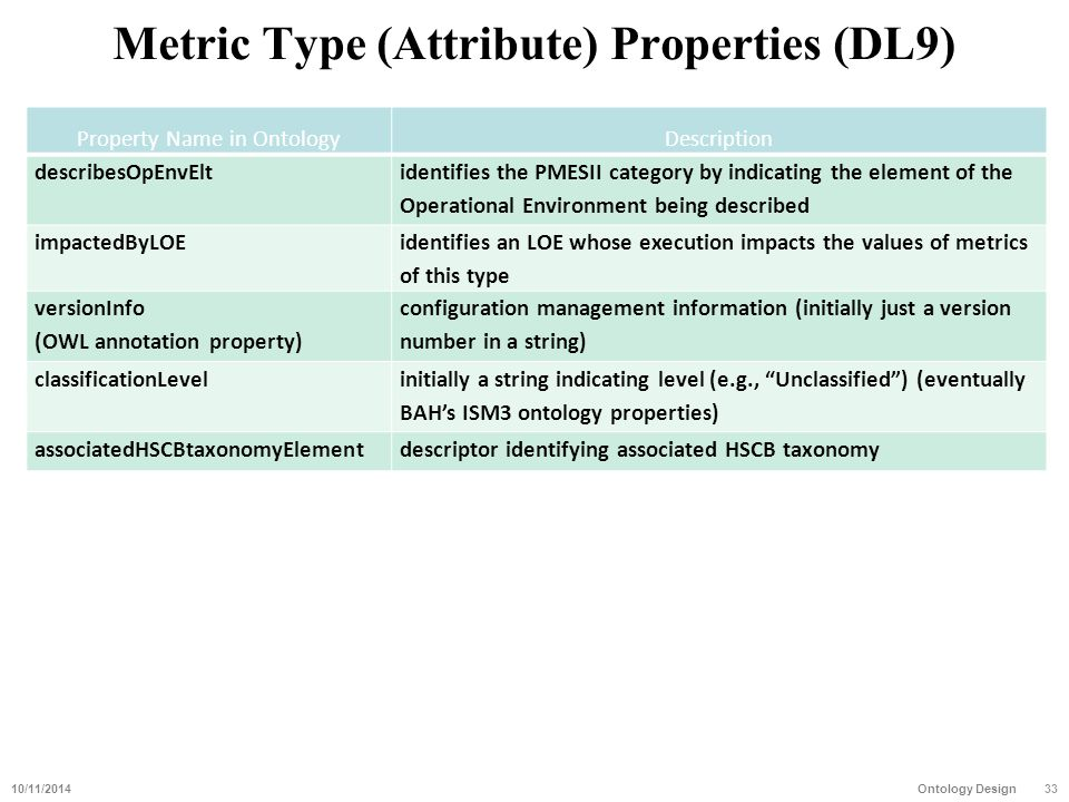 Metric Type (Attribute) Properties (DL9) Property Name in OntologyDescription describesOpEnvElt identifies the PMESII category by indicating the eleme