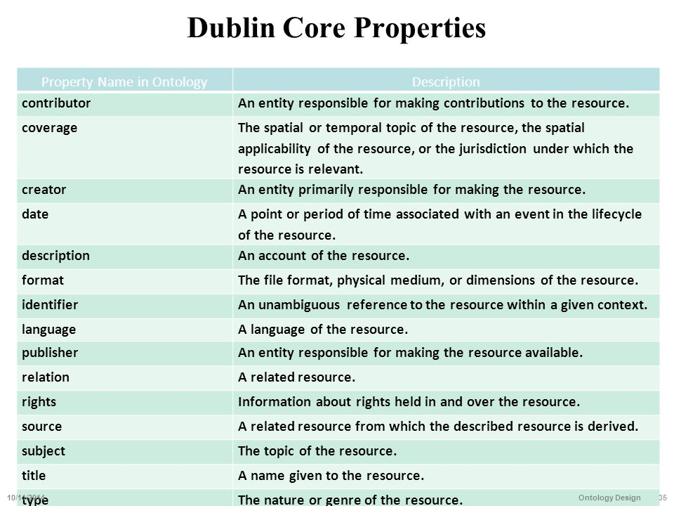Dublin Core Properties Property Name in OntologyDescription contributorAn entity responsible for making contributions to the resource. coverage The sp