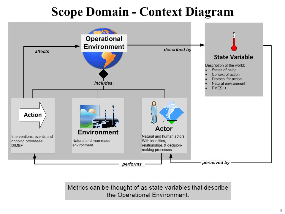 Scope Domain - Context Diagram 55 Metrics can be thought of as state variables that describe the Operational Environment.