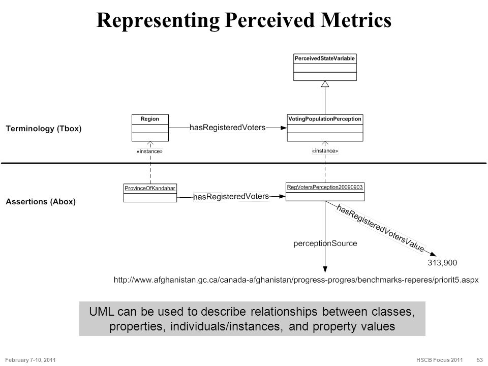 Representing Perceived Metrics 53 February 7-10, 2011 53 HSCB Focus 2011 UML can be used to describe relationships between classes, properties, indivi