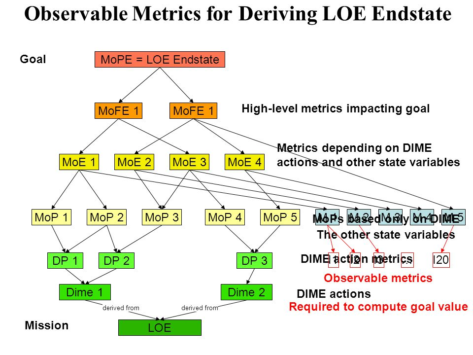 Observable Metrics for Deriving LOE Endstate LOE Dime 1Dime 2 DP 1DP 2DP 3 MoP 1MoP 2MoP 3MoP 4MoP 5 MoE 1MoE 2MoE 3MoE 4 MoFE 1 MoPE = LOE Endstate M 1M 2M 3M 4 Goal Mission DIME actions DIME action metrics Metrics depending on DIME actions and other state variables The other state variables derived from M 5 I1I2I3I20… Observable metrics Required to compute goal value MoPs based only on DIME High-level metrics impacting goal