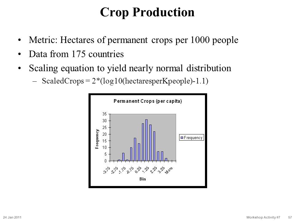 Crop Production Metric: Hectares of permanent crops per 1000 people Data from 175 countries Scaling equation to yield nearly normal distribution –Scal
