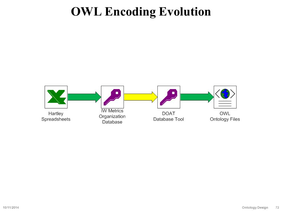 OWL Encoding Evolution 10/11/201472 Ontology Design