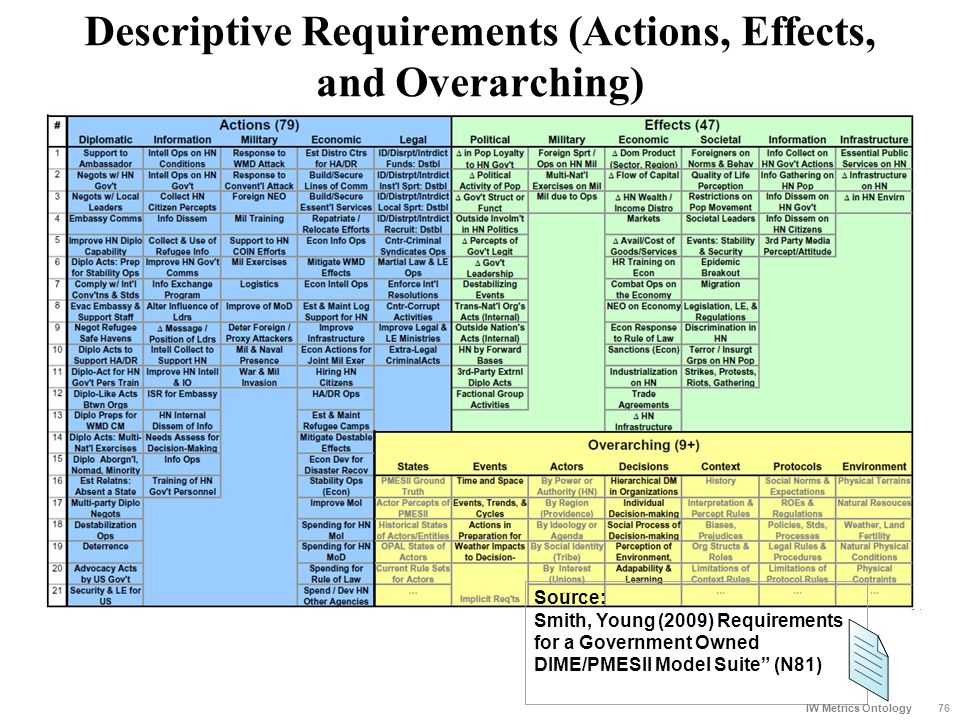 Descriptive Requirements (Actions, Effects, and Overarching) Source: Smith, Young (2009) Requirements for a Government Owned DIME/PMESII Model Suite""